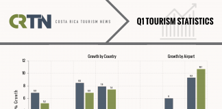 Graph: Costa Tourism up 6.9% in First Quarter of 2019
