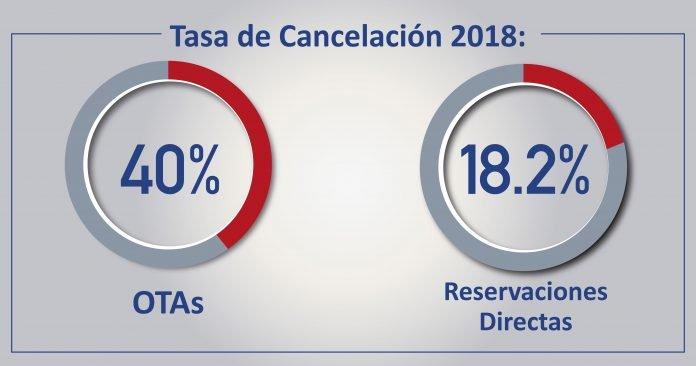 Tasa de Cancelación 2018_Mesa de trabajo
