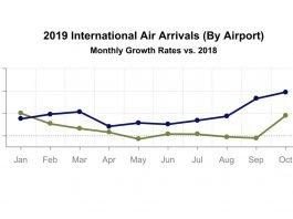 October 2019 Tourism Statistics