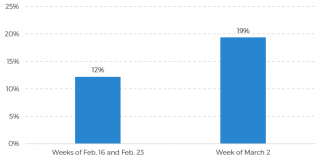 Graph depicting trip cancellation rates, from Skift - Seth Borko (Costa Rica Tourism News)