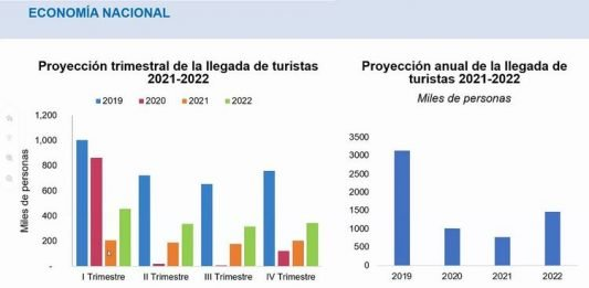 Chart indicating tourist arrivals my quarter, 2019-2022. It's Far From Over - Costa Rica Tourism News